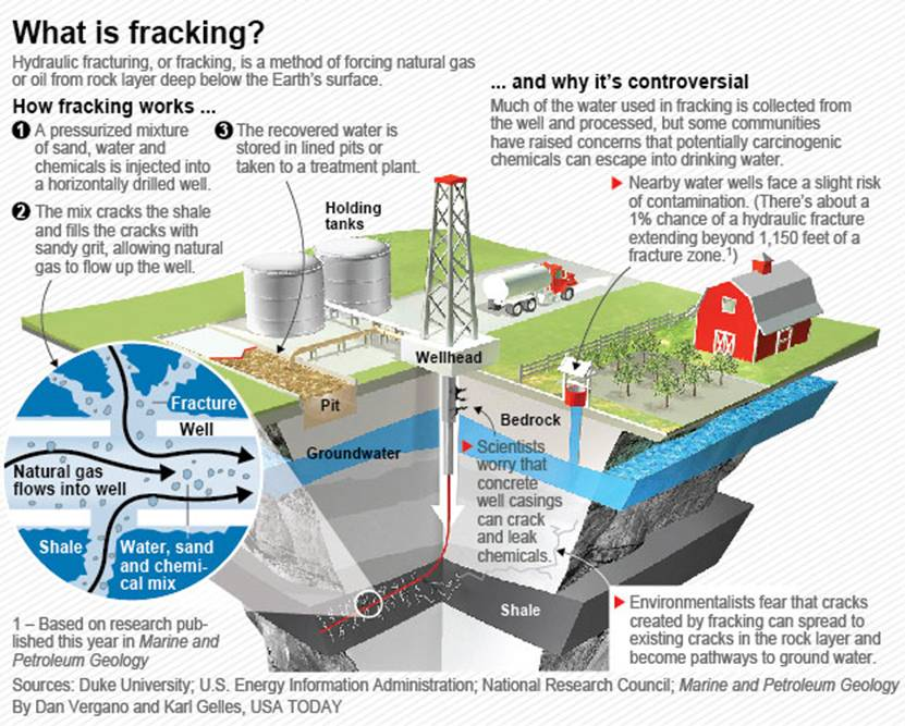 http://i.usatoday.net/news/graphics/2012/0625-fracking%20graphic/fracking-graphic.jpg